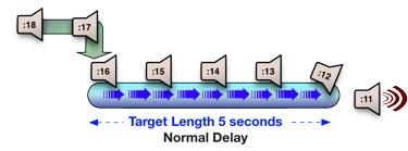 How digital audio delay works fig 1