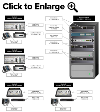 Axia Livewire IP Addressing Scheme