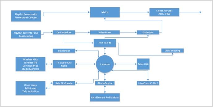 RMG Flowchart