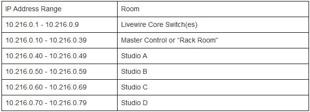 IP Adress Table