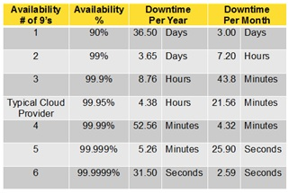 Reliability Chart