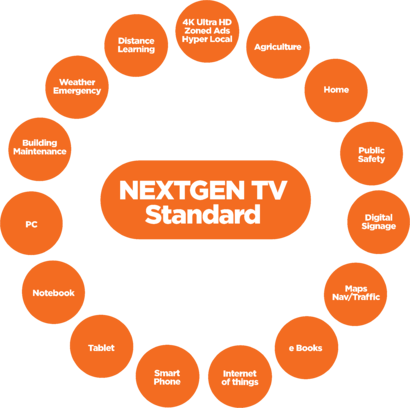 Next Gen TV Standard_Diagram_1