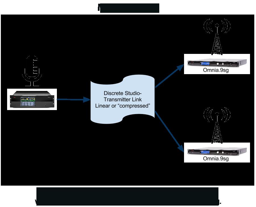 Omnia.9sg_Mulitple_Sites.png