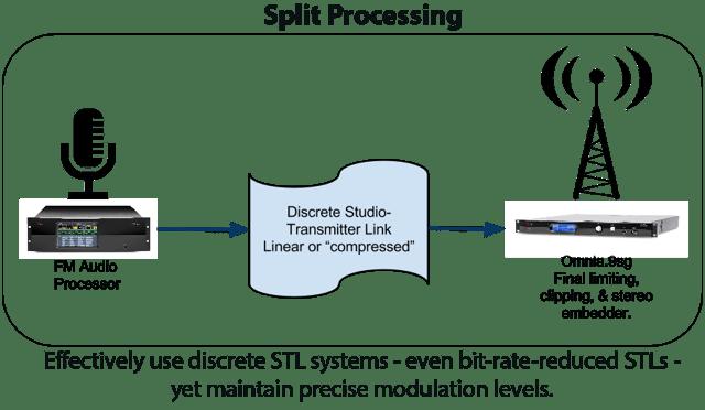 Omnia.9sg_Split_Processing.png