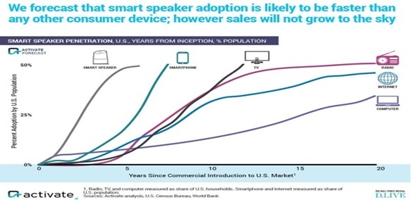 Smart Speaker Adoption Forecast