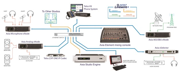 A single-studio Axia installation.