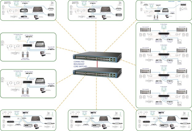 Highly scalable: a multi-studio Axia installation.